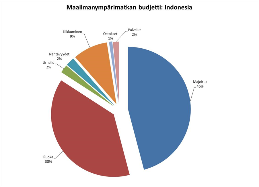 budget_Indonesia_percent